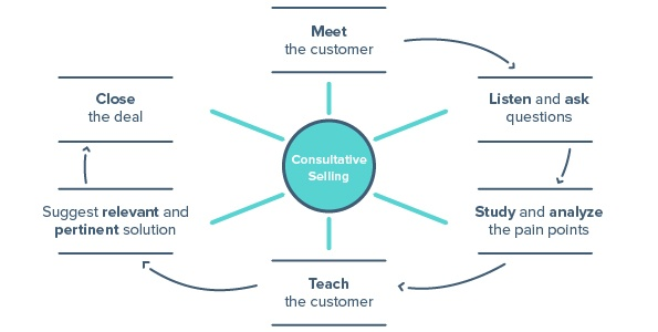 sales techniques methods consultative selling