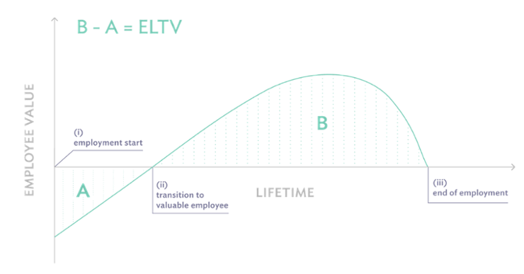 ROI employees Employee Lifetime Value