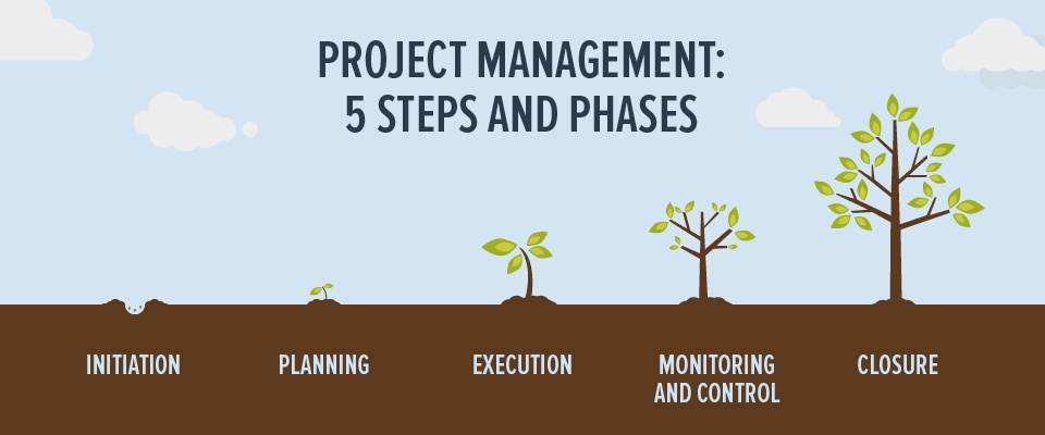 phases of project managment