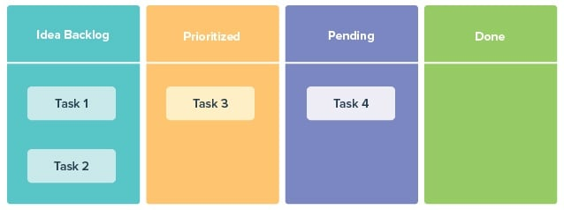 Project management Kanban methodology