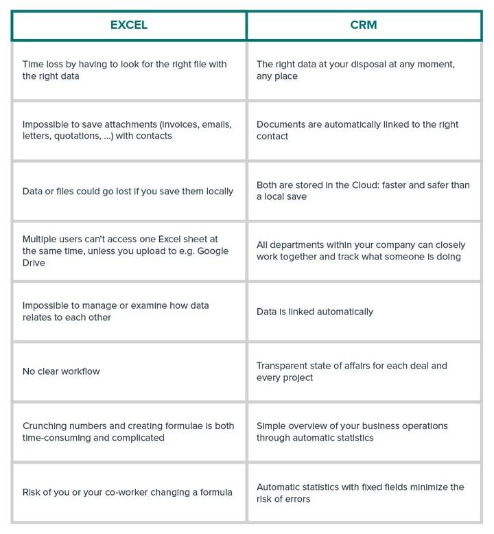 Excel versus CRM - infographic