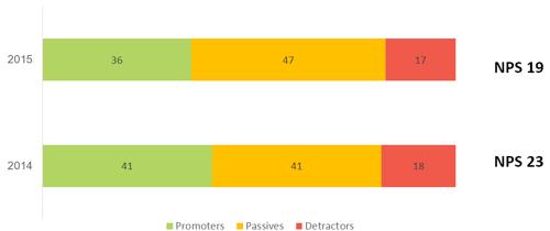 Net Promoter score results