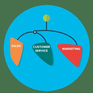 Sales Customer service Marketing
