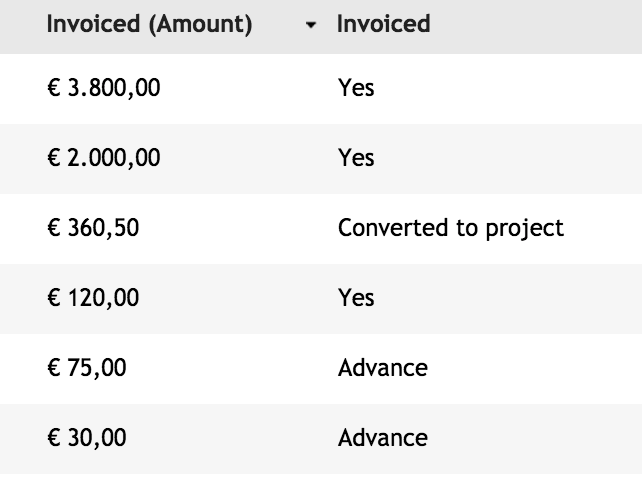 Invoiced quotations