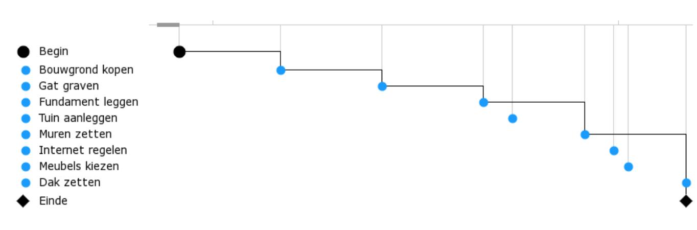 Ghantt-chart